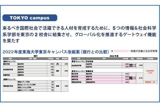 東京キャンパス改組案525.jpg