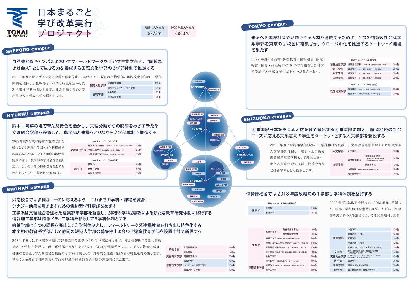 日本まるごと学び改革実行プロジェクトの概要つづき