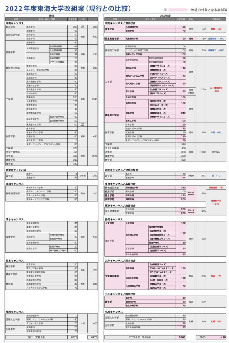 2022年度東海大学改組案の表