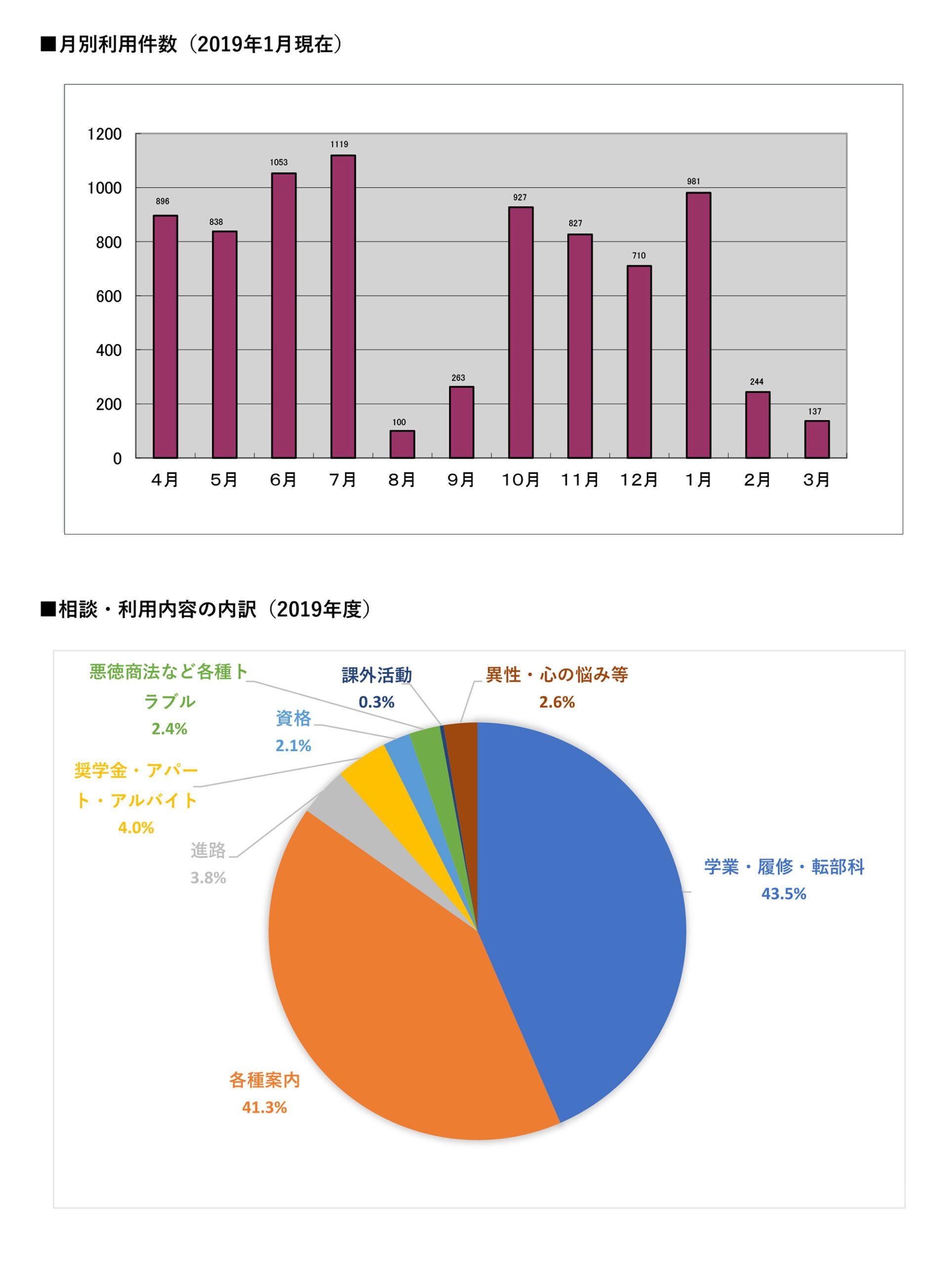 月別利用件数の棒グラフと相談・利用内容の内訳の円グラフ