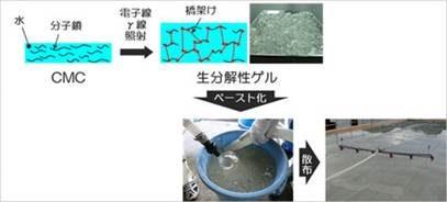 コンクリートの養生工方法の図式説明