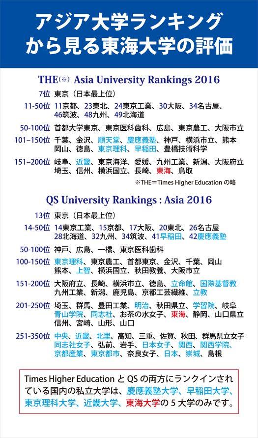 20160623業務管理課依頼(アジア大学ランキング).jpg