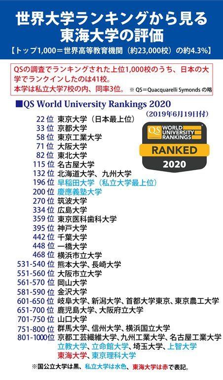 20190625QS世界大学ランキング525.jpg