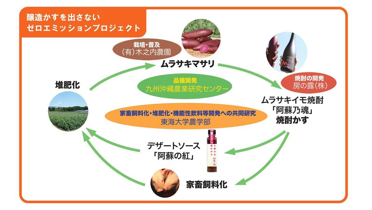 醸造かすを出さないゼロエミッションプロジェクトのサイクル図