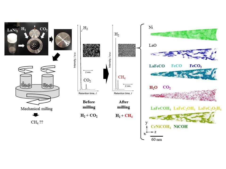 水素吸蔵合金を用いた二酸化炭素のメタン化に関する研究