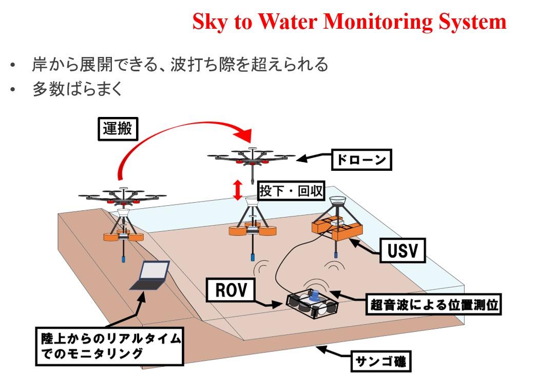 人間の海洋活動を支える機器の自動化・ロボット化