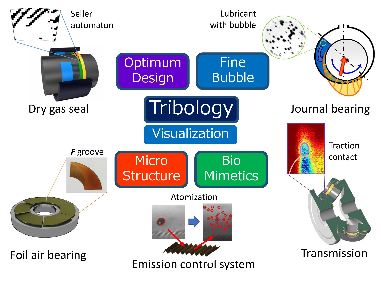 流体を利用した表面テクノロジーで摩擦をコントロール