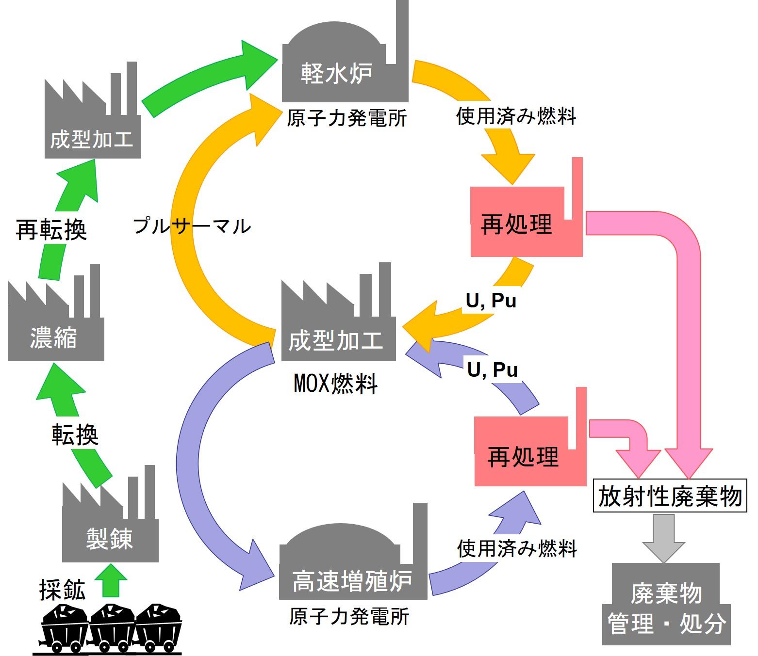 使用済み核燃料をリサイクルするための分離化学