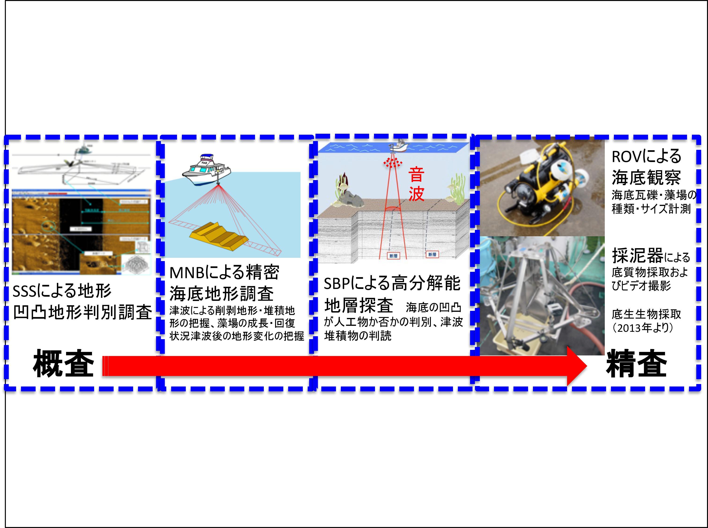 海洋空間情報を基本とした災害・防災・資源地質